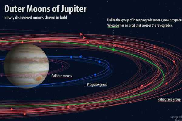 jupiter-officially-has-12-new-moons