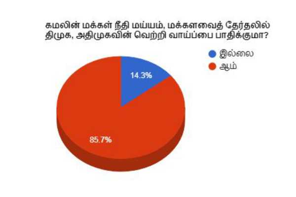makkal-neethi-maiyam-will-make-impact-on-mp-election-opinion-poll-result