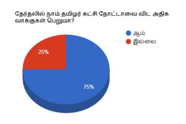 naam-tamilar-party-consumes-more-votes-than-nota-in-mp-election