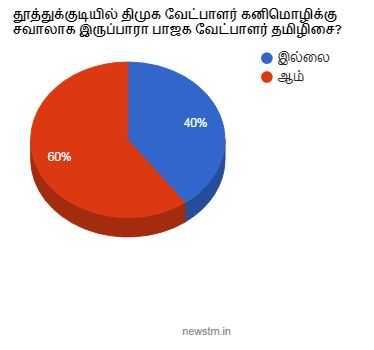 thoothukudi-kanimozhi-vs-thamilsai-newstm-opinion-poll