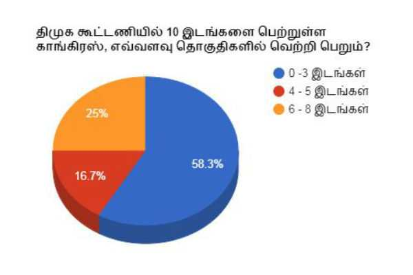 in-dmk-alliance-how-many-seats-will-win-by-congress-newstm-s-opinion-poll-results