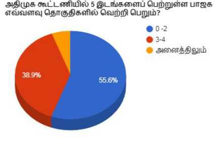 newstm-exclusive-opinion-poll-result