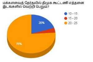 mp-election-how-many-seats-win-by-dmk-alliance