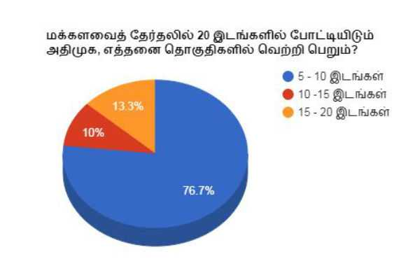 in-mp-election-how-many-seats-will-win-by-admk-polling-opinion-results