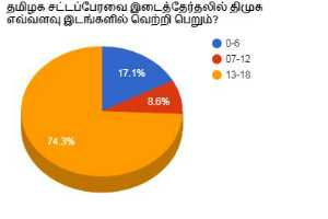 tamilnadu-assembly-by-poll-election-opinion-poll-result