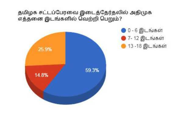 in-tamildau-assembly-by-election-how-many-seats-win-by-admk