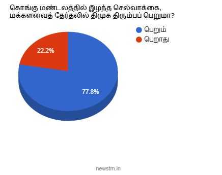 dmk-regain-its-votebank-in-kovai-belt