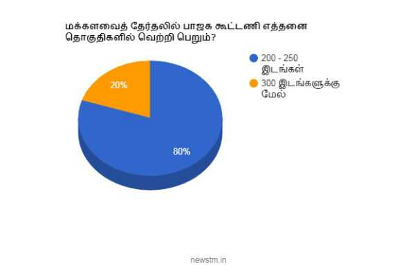 opinion-poll-results