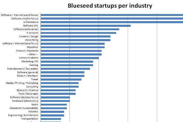 failure-of-indian-start-up-industries