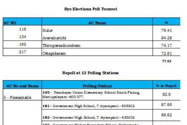 4-block-pre-election-final-voting-status