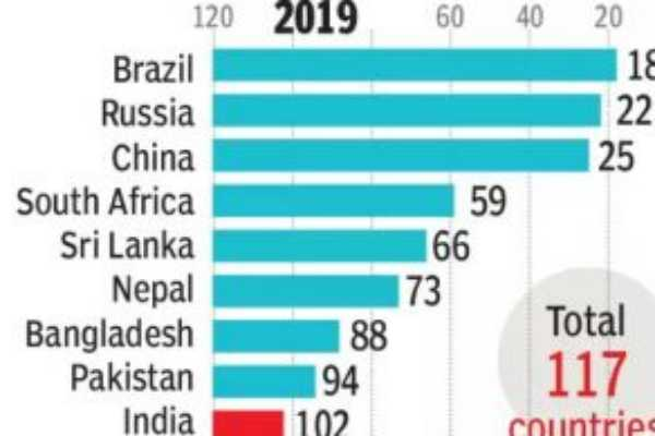 global-hunger-inder-india-stands-102nd-place